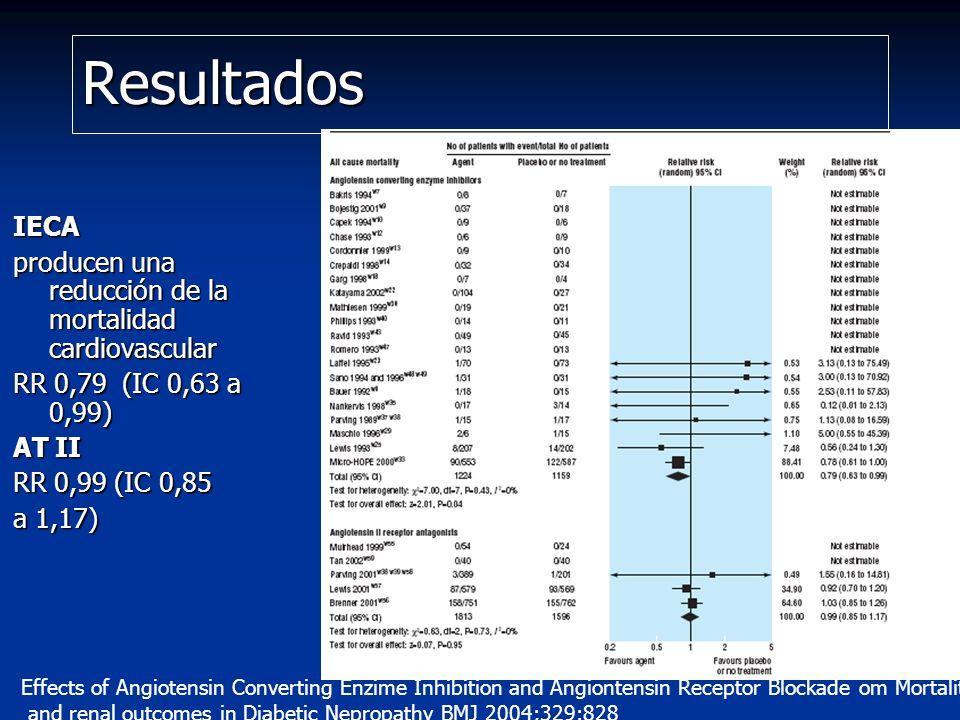 Resultados IECA producen una reducción de la mortalidad cardiovascular