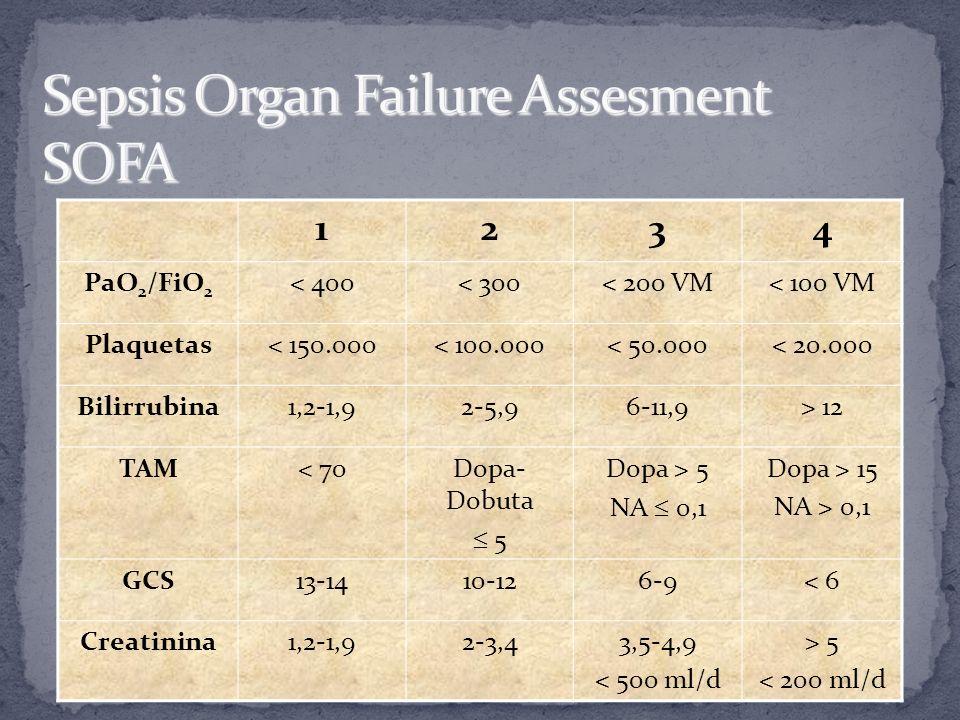 Sepsis Organ Failure Assesment SOFA