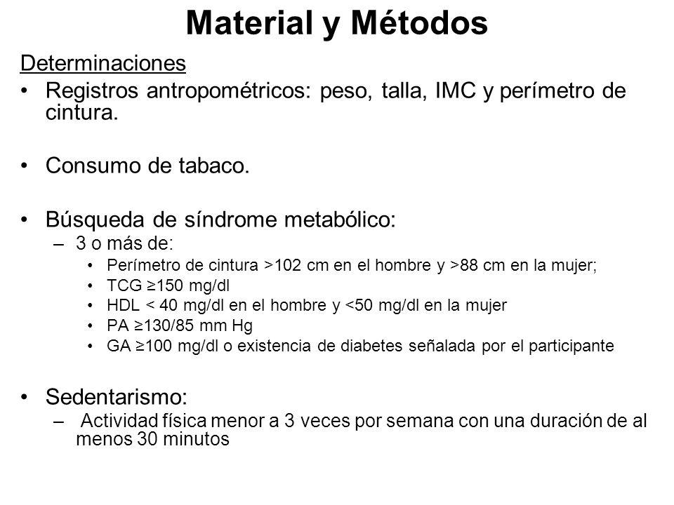 Material y Métodos Determinaciones