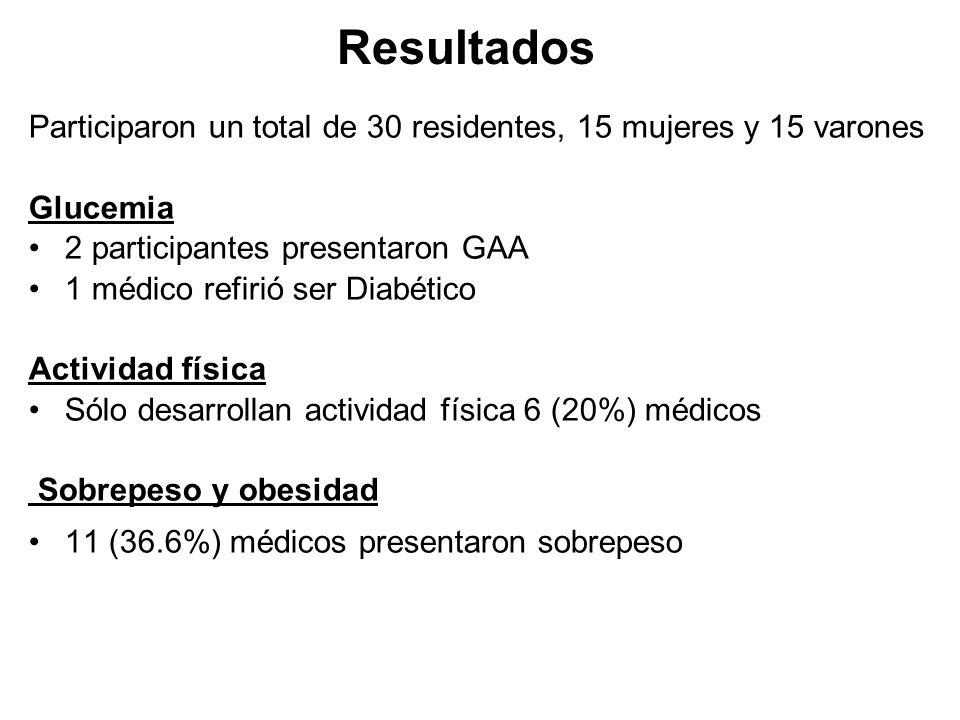 Resultados Participaron un total de 30 residentes, 15 mujeres y 15 varones. Glucemia. 2 participantes presentaron GAA.