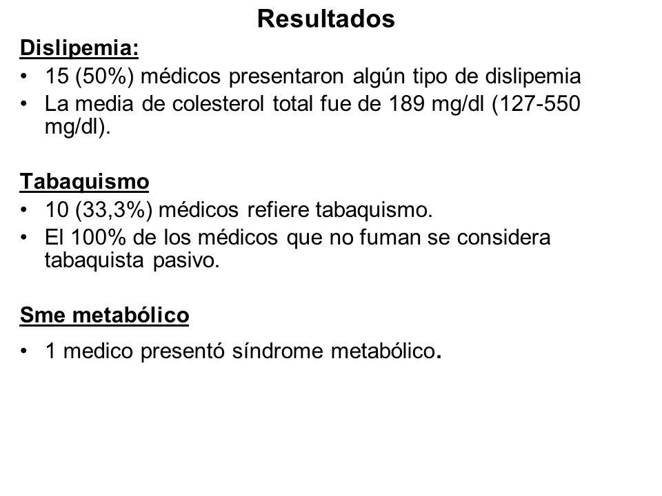 Resultados Dislipemia: