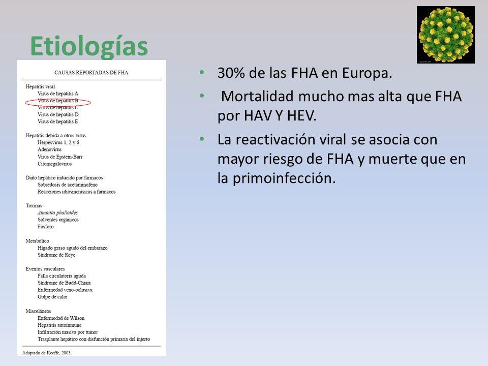 Etiologías 30% de las FHA en Europa.