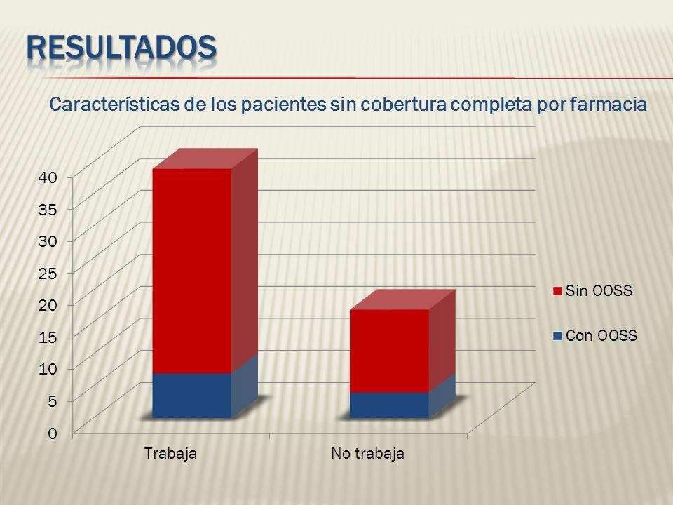 Características de los pacientes sin cobertura completa por farmacia