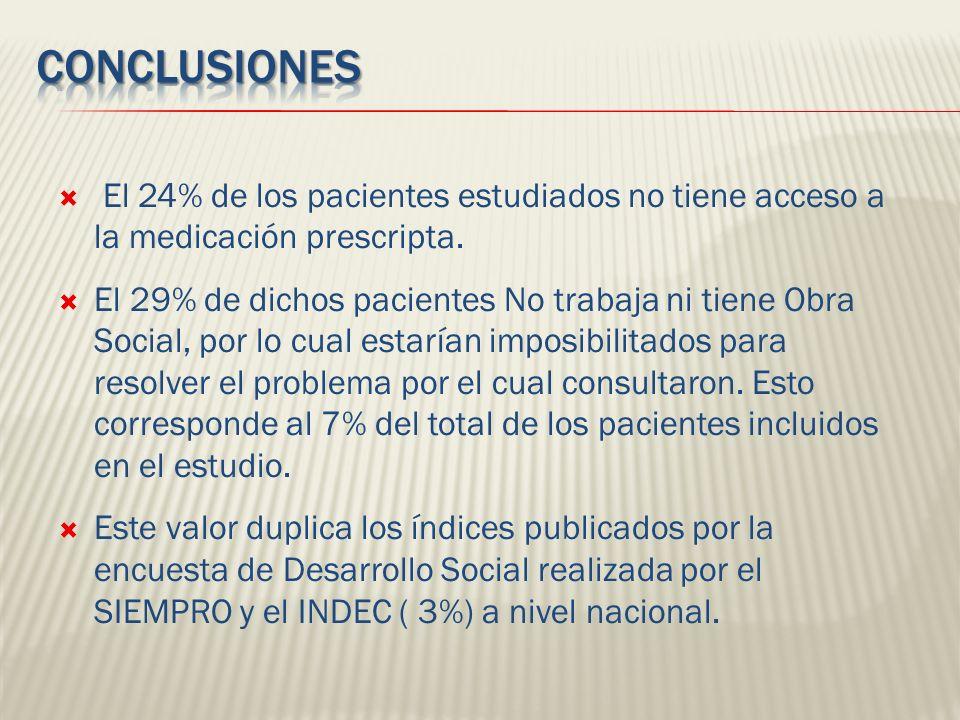 Conclusiones El 24% de los pacientes estudiados no tiene acceso a la medicación prescripta.