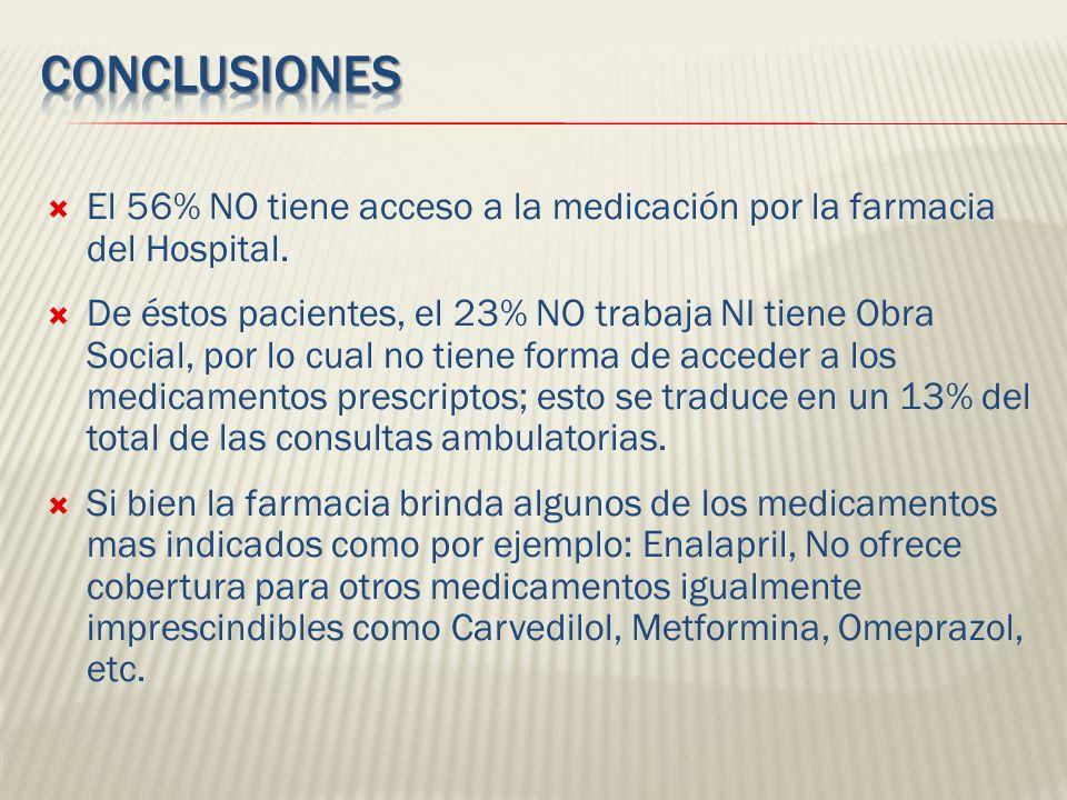 Conclusiones El 56% NO tiene acceso a la medicación por la farmacia del Hospital.