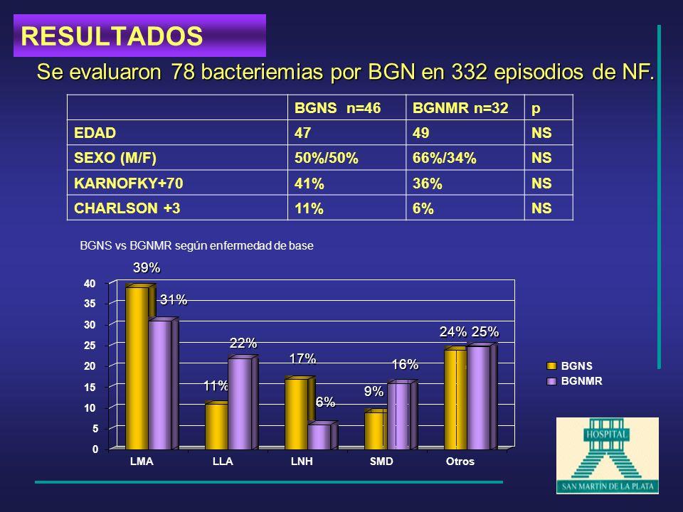 RESULTADOS Se evaluaron 78 bacteriemias por BGN en 332 episodios de NF. BGNS n=46. BGNMR n=32. p.