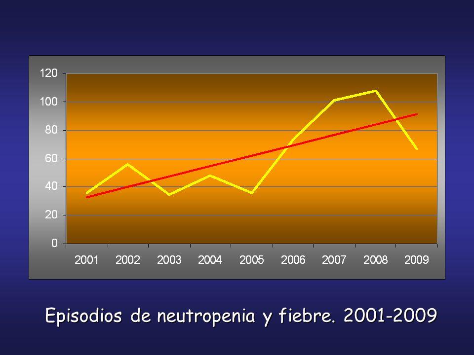 Episodios de neutropenia y fiebre. 2001-2009