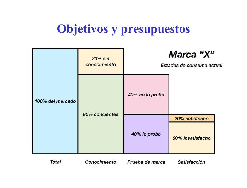 Objetivos y presupuestos