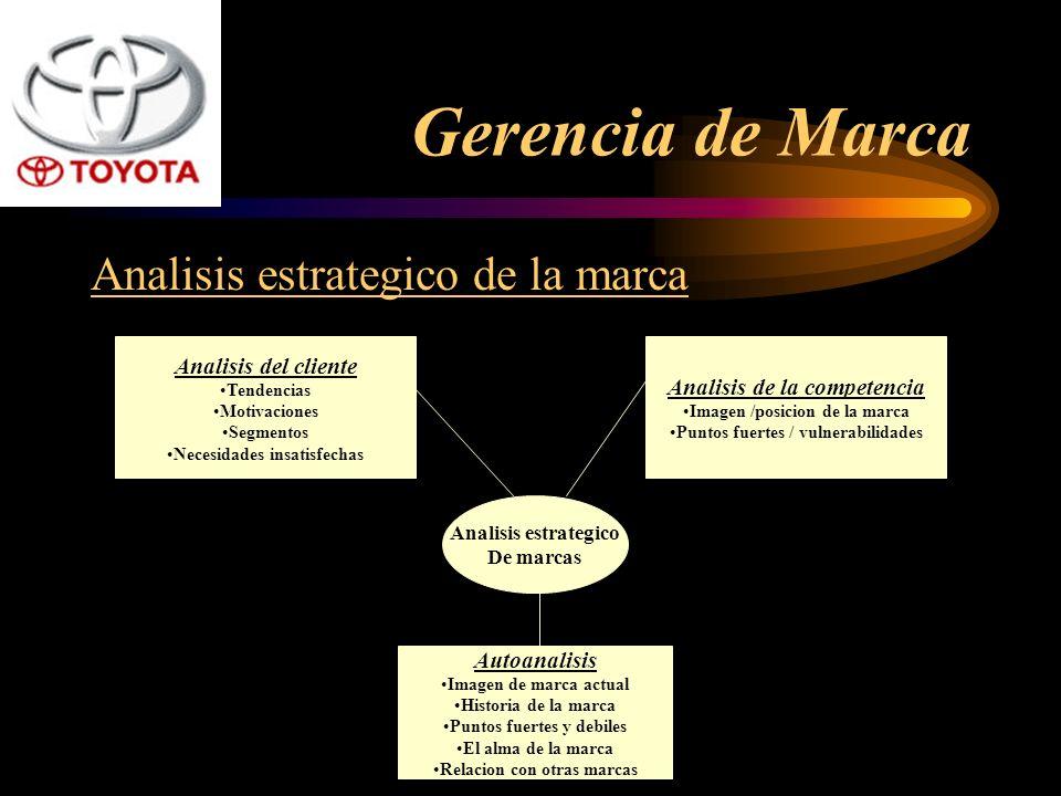 Gerencia de Marca Analisis estrategico de la marca