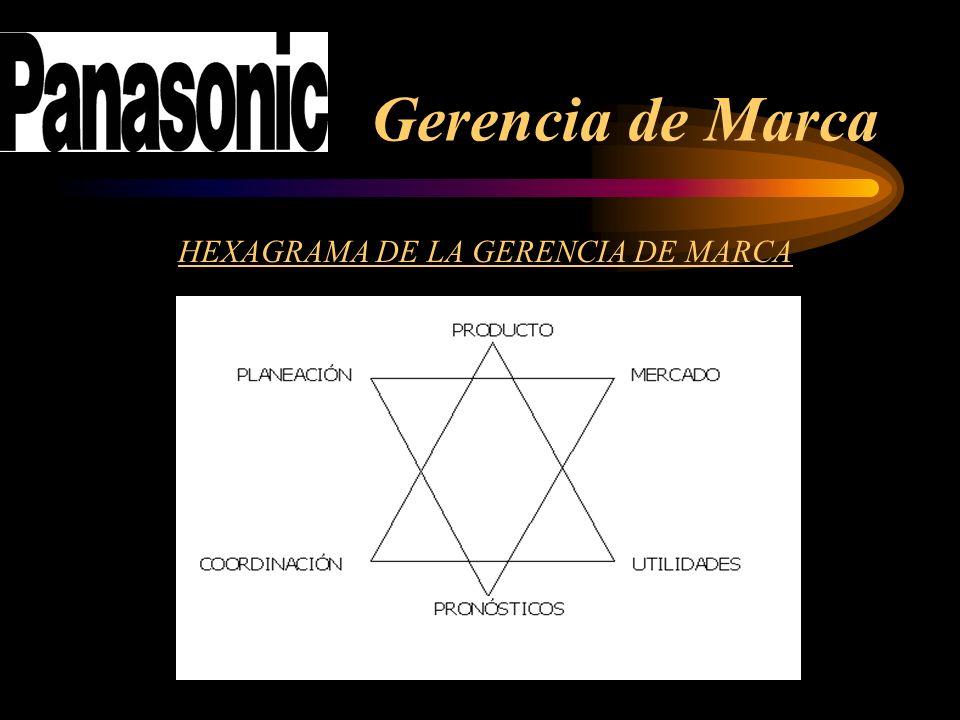 Gerencia de Marca HEXAGRAMA DE LA GERENCIA DE MARCA