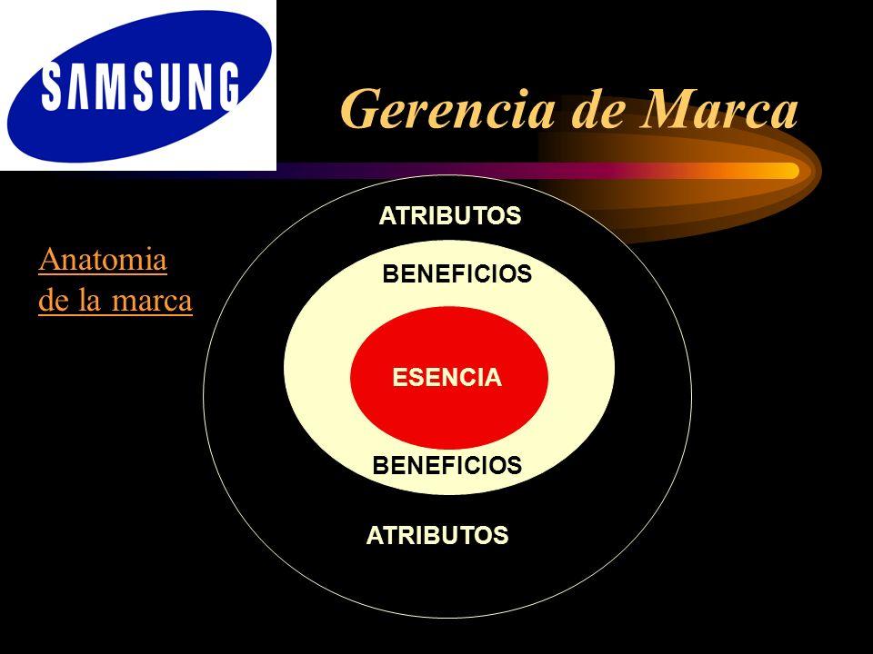 Gerencia de Marca Anatomia de la marca ATRIBUTOS BENEFICIOS ESENCIA