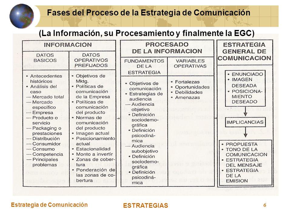 Fases del Proceso de la Estrategia de Comunicación
