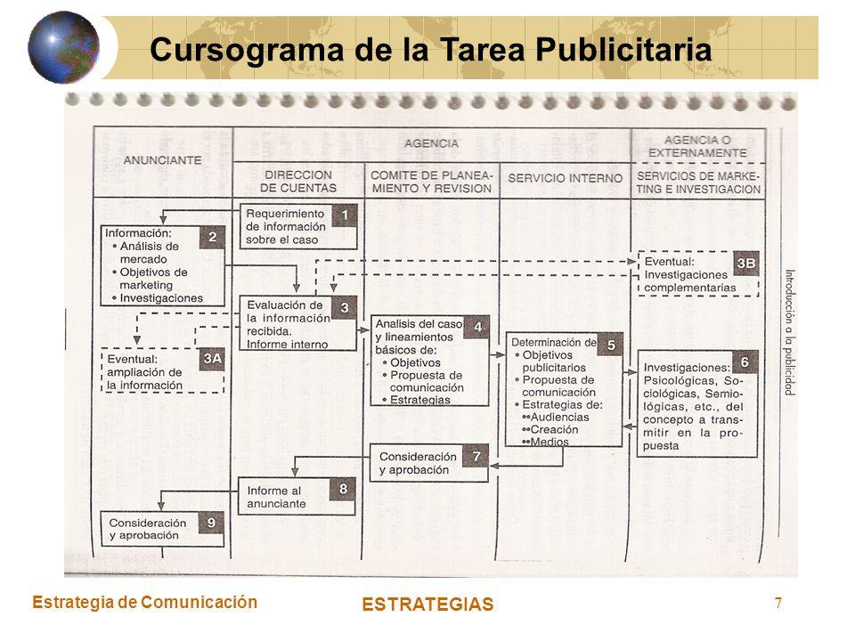 Cursograma de la Tarea Publicitaria