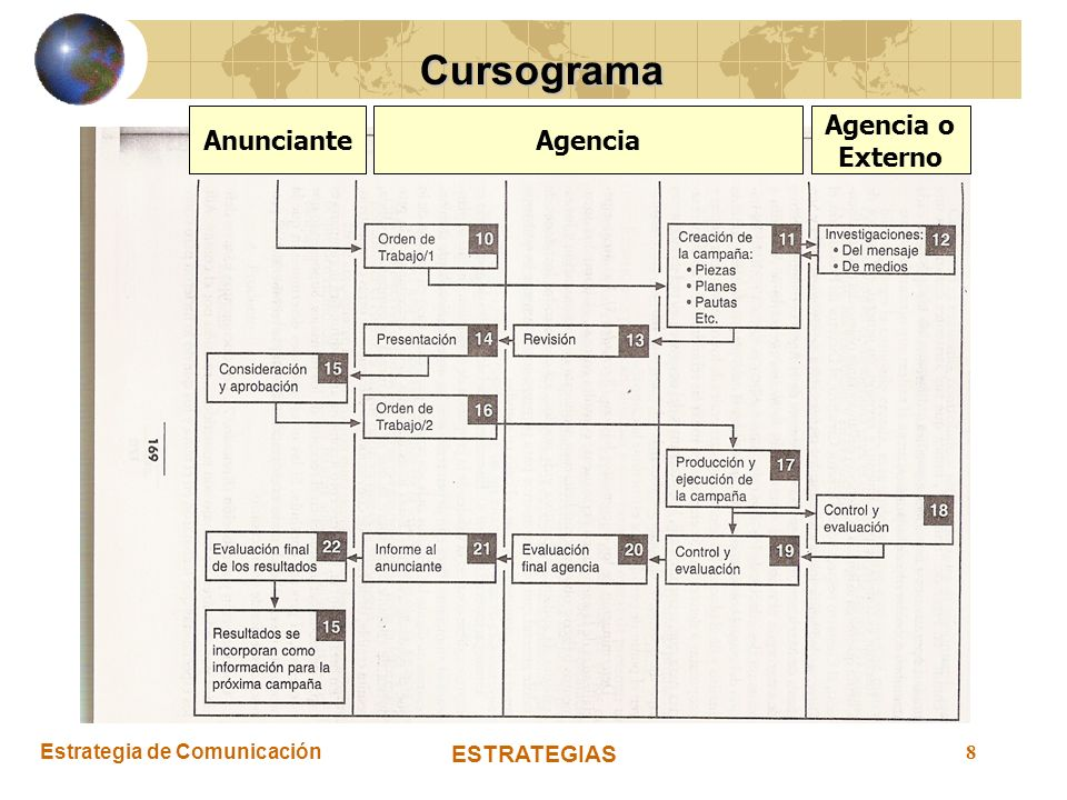 Cursograma Anunciante Agencia Agencia o Externo ESTRATEGIAS