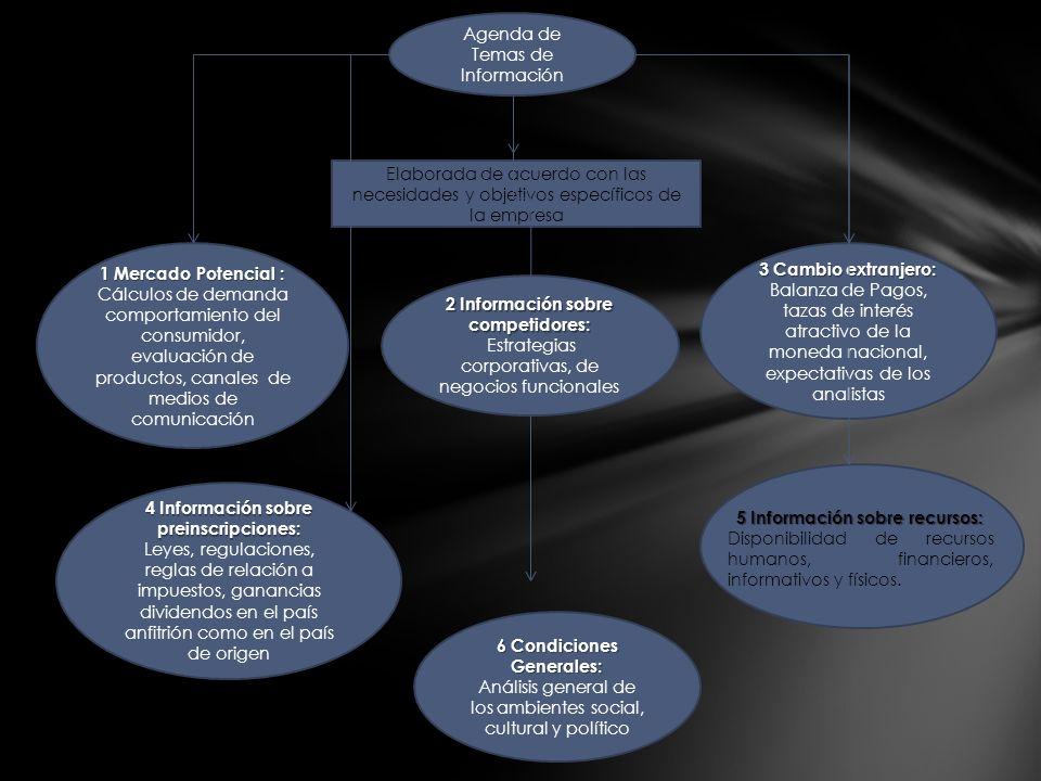 Agenda de Temas de Información