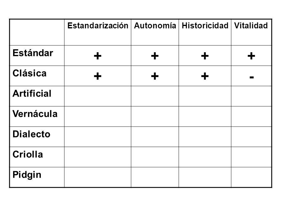+ - Estándar Clásica Artificial Vernácula Dialecto Criolla Pidgin