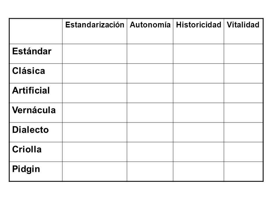 Estándar Clásica Artificial Vernácula Dialecto Criolla Pidgin