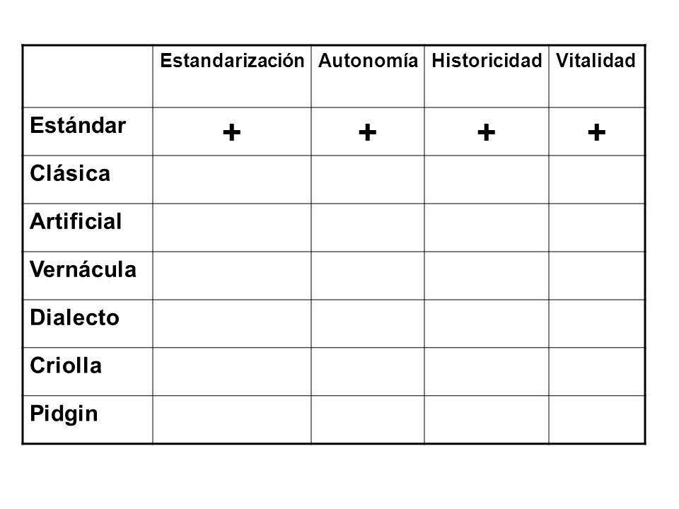 + Estándar Clásica Artificial Vernácula Dialecto Criolla Pidgin