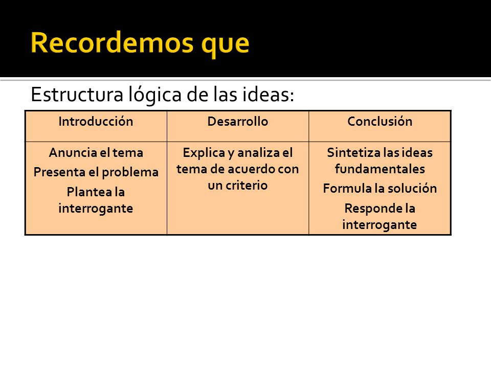 Recordemos que Estructura lógica de las ideas: Introducción Desarrollo