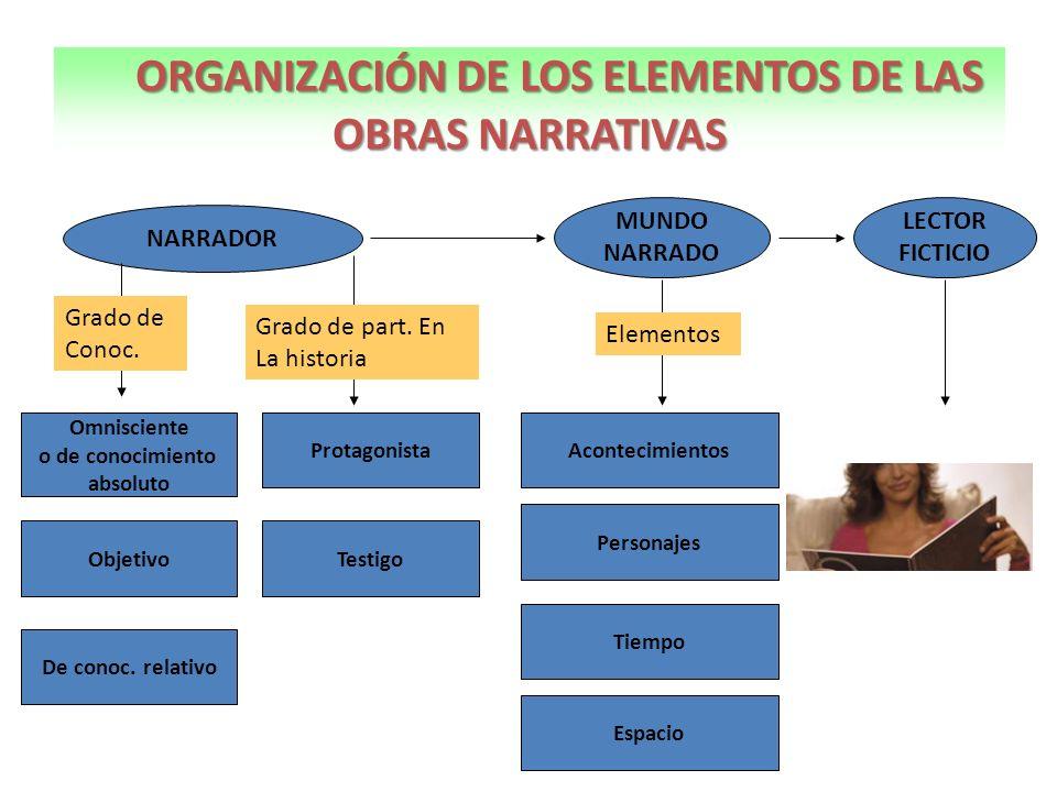 ORGANIZACIÓN DE LOS ELEMENTOS DE LAS OBRAS NARRATIVAS
