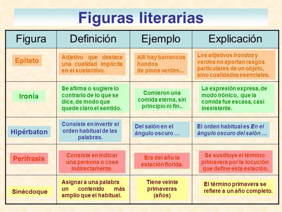 Figuras literarias Figura Definición Ejemplo Explicación Epíteto