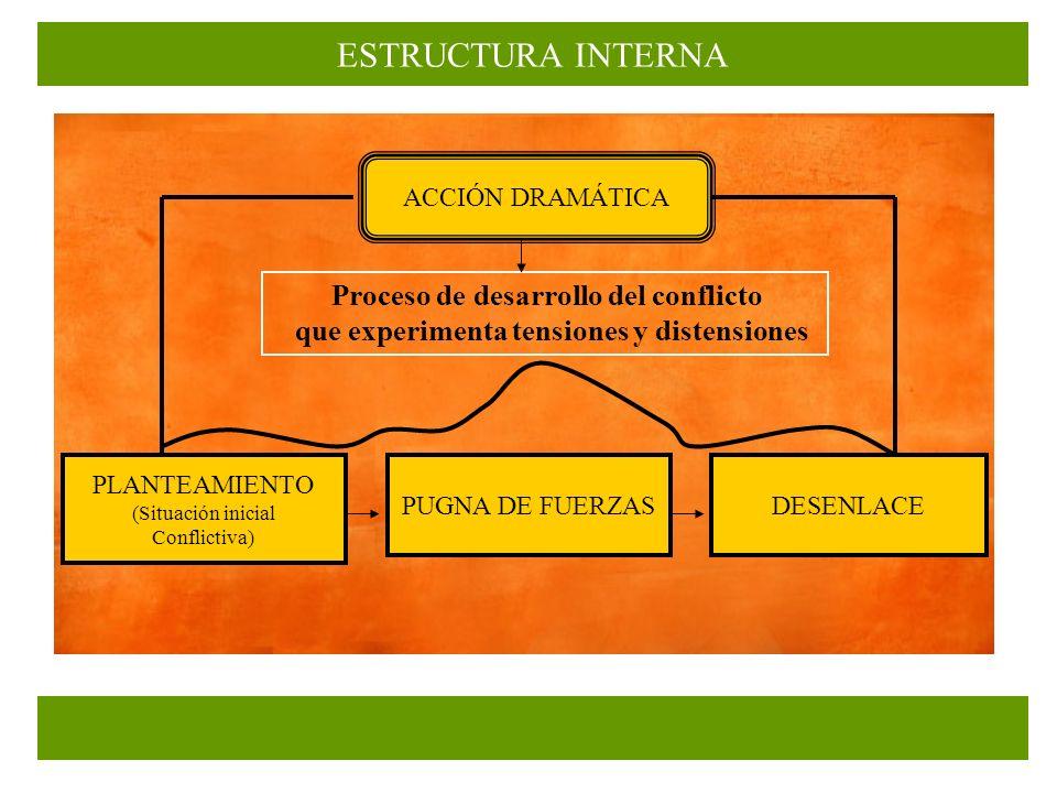 ESTRUCTURA INTERNA Proceso de desarrollo del conflicto
