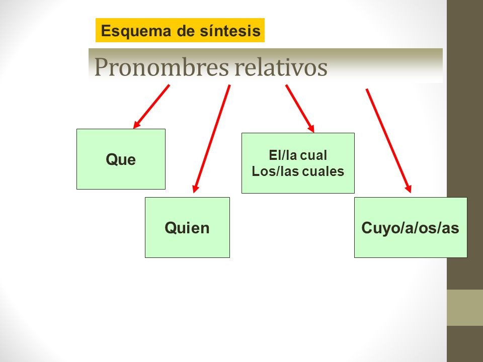 Pronombres relativos Esquema de síntesis Cuyo/a/os/as Que Quien