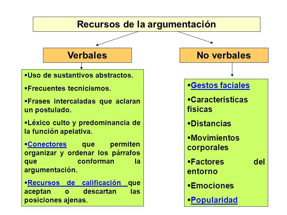 Recursos de la argumentación