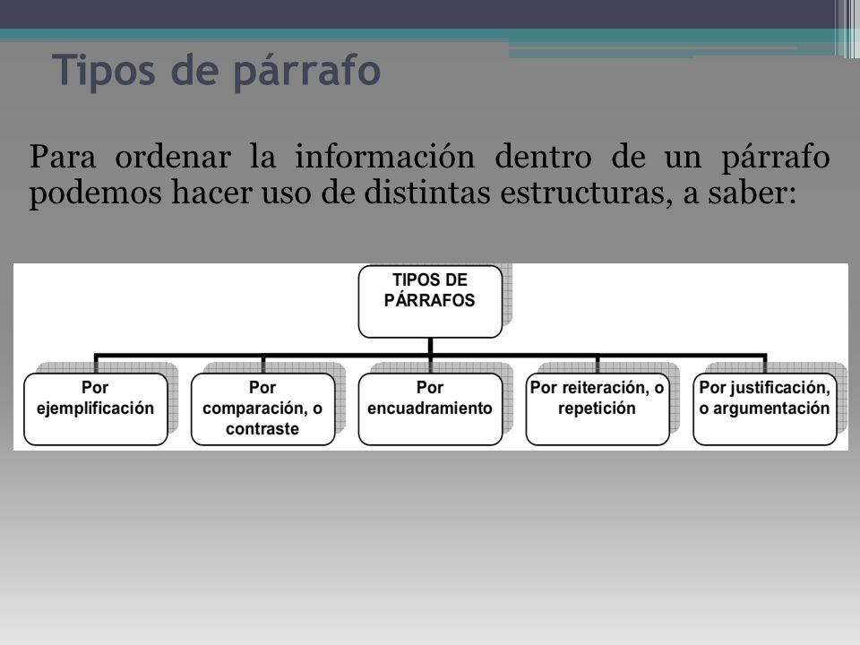 Tipos de párrafoPara ordenar la información dentro de un párrafo podemos hacer uso de distintas estructuras, a saber:
