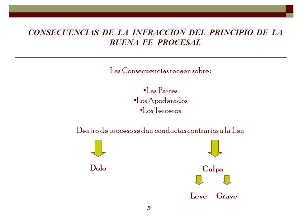 CONSECUENCIAS DE LA INFRACCION DEL PRINCIPIO DE LA BUENA FE PROCESAL