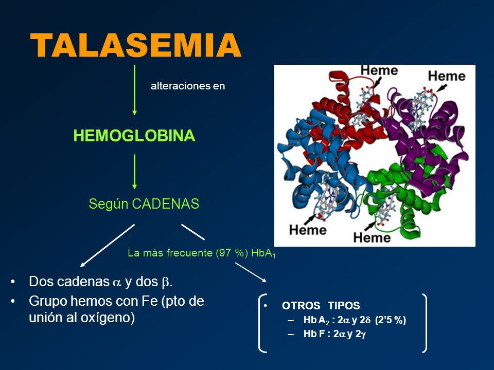 TALASEMIA HEMOGLOBINA Según CADENAS Dos cadenas a y dos b.