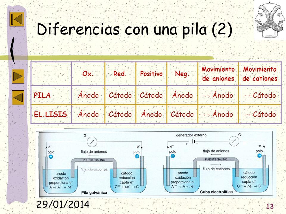Diferencias con una pila (2)