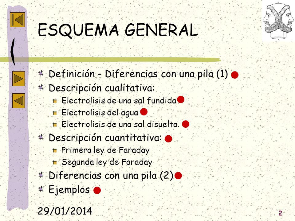 ESQUEMA GENERAL Definición - Diferencias con una pila (1)