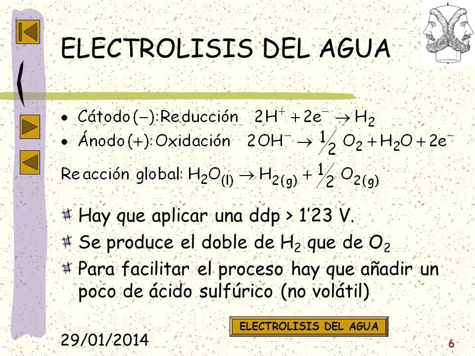 ELECTROLISIS DEL AGUA Hay que aplicar una ddp > 1'23 V.