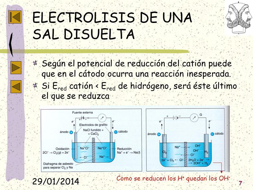 ELECTROLISIS DE UNA SAL DISUELTA