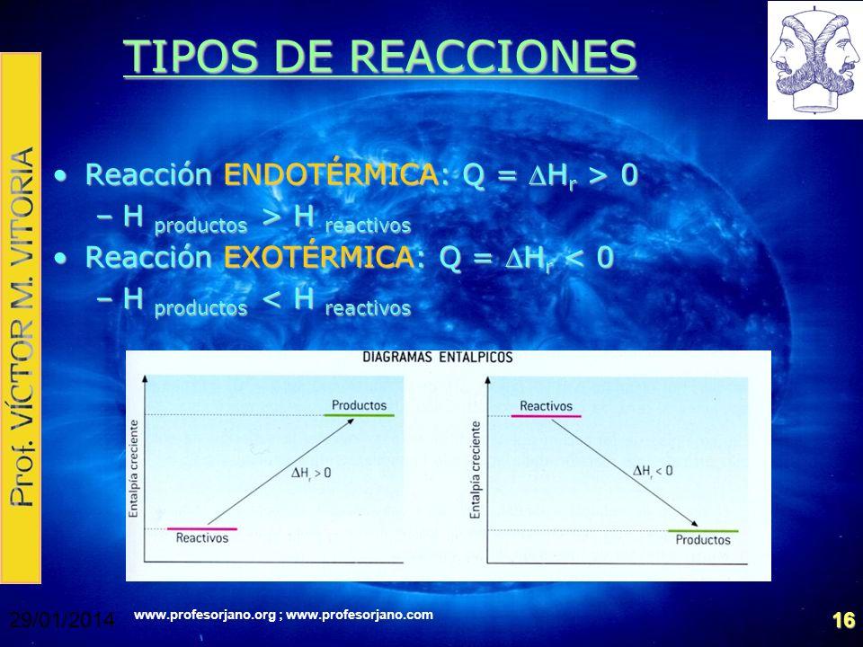 TIPOS DE REACCIONES Reacción ENDOTÉRMICA: Q = DHr > 0