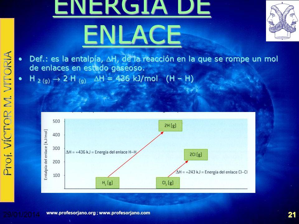 ENERGÍA DE ENLACE Def.: es la entalpía, DH, de la reacción en la que se rompe un mol de enlaces en estado gaseoso.
