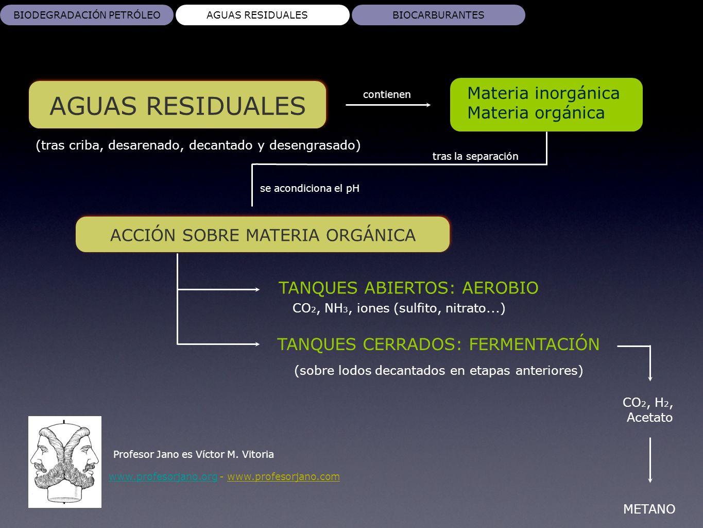 AGUAS RESIDUALES Materia inorgánica Materia orgánica