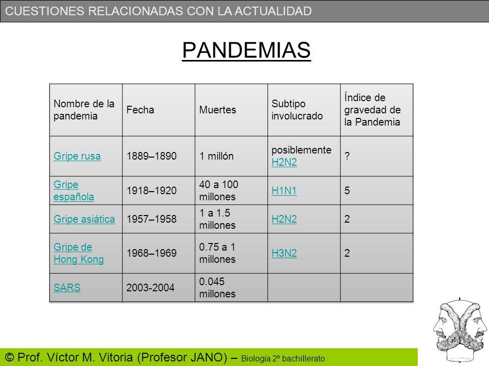 PANDEMIAS Nombre de la pandemia Fecha Muertes Subtipo involucrado