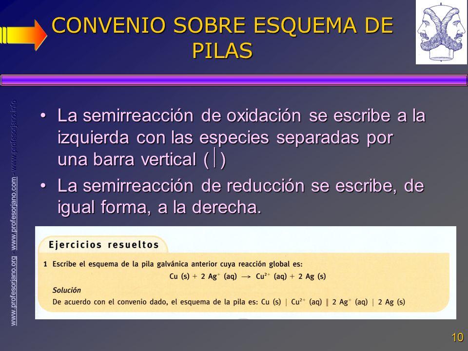 CONVENIO SOBRE ESQUEMA DE PILAS