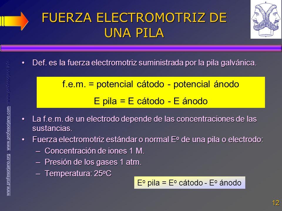 FUERZA ELECTROMOTRIZ DE UNA PILA