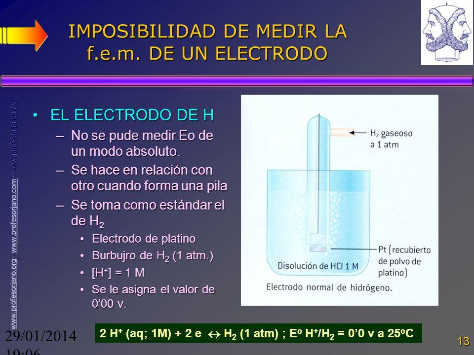 IMPOSIBILIDAD DE MEDIR LA f.e.m. DE UN ELECTRODO