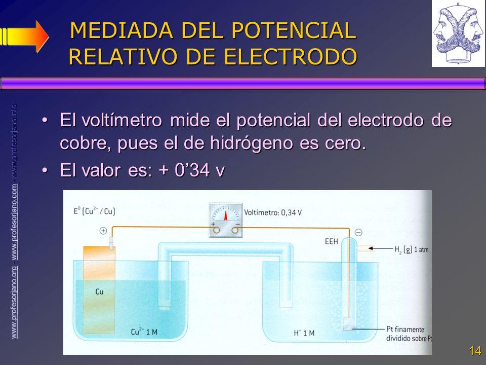 MEDIADA DEL POTENCIAL RELATIVO DE ELECTRODO