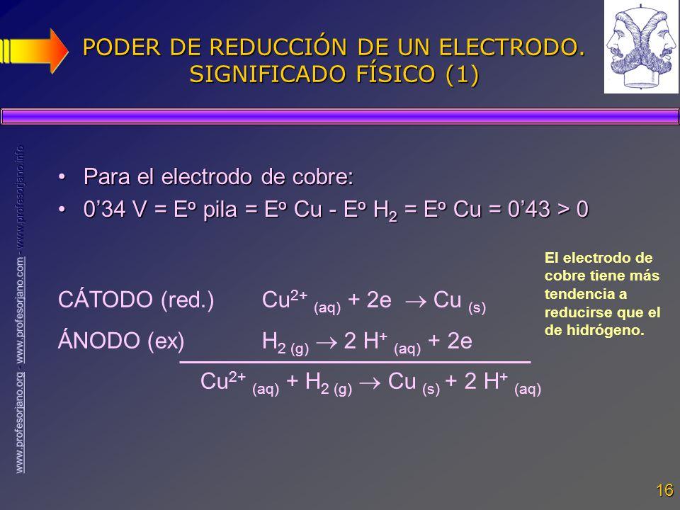 PODER DE REDUCCIÓN DE UN ELECTRODO. SIGNIFICADO FÍSICO (1)