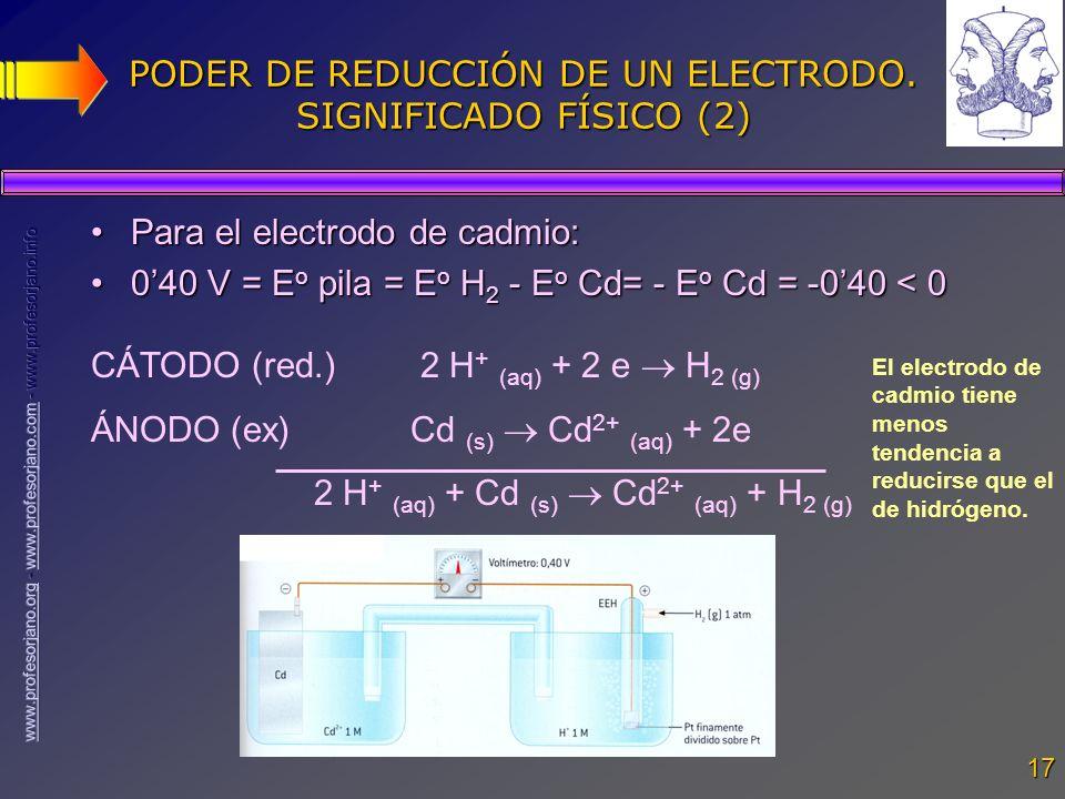 PODER DE REDUCCIÓN DE UN ELECTRODO. SIGNIFICADO FÍSICO (2)