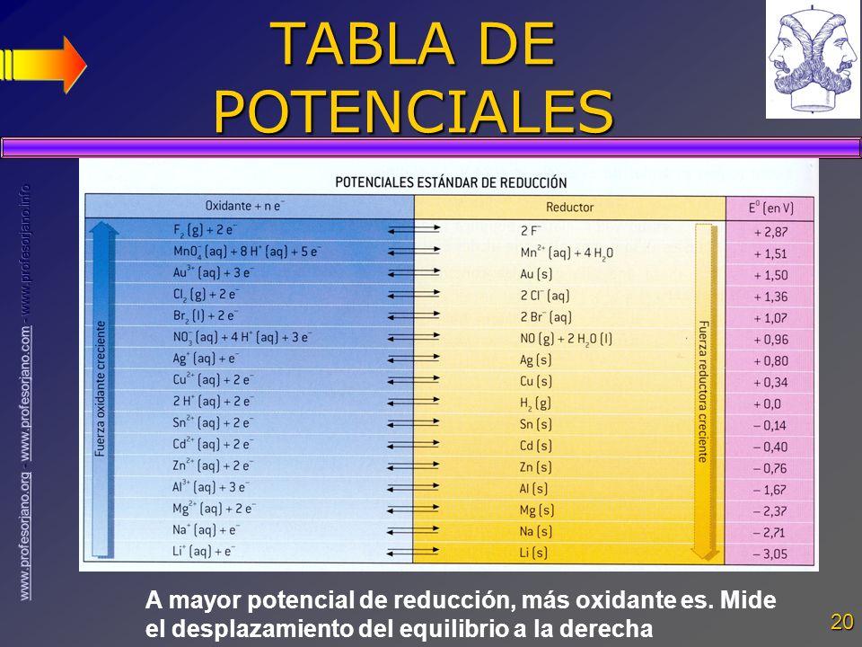 TABLA DE POTENCIALES A mayor potencial de reducción, más oxidante es.