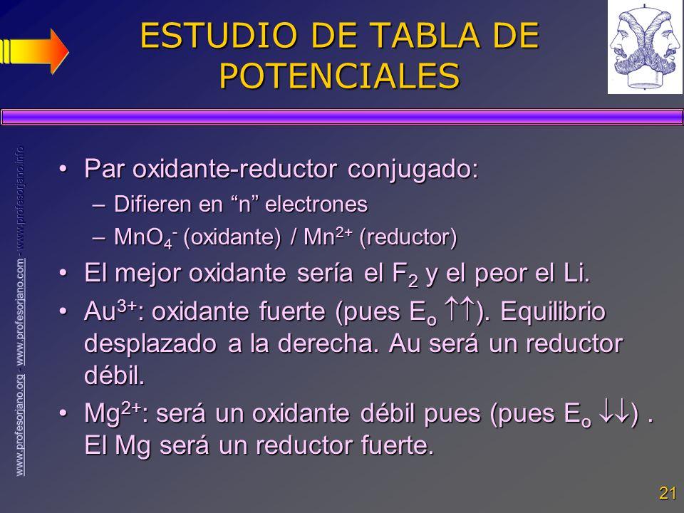ESTUDIO DE TABLA DE POTENCIALES