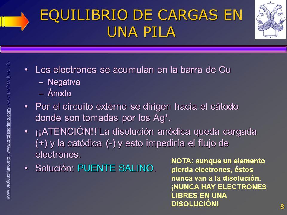 EQUILIBRIO DE CARGAS EN UNA PILA