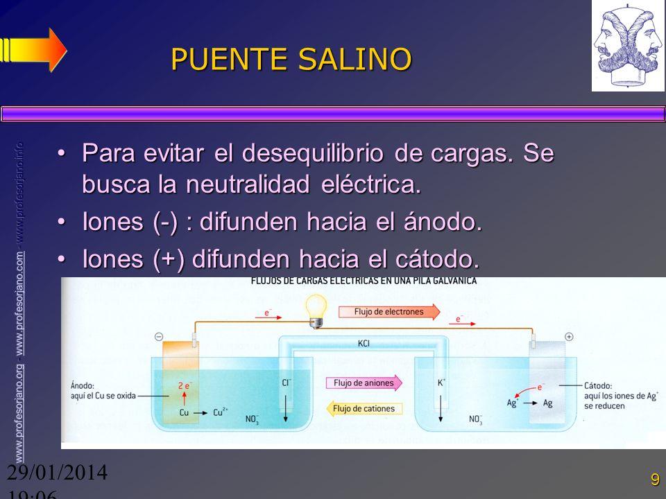 PUENTE SALINO Para evitar el desequilibrio de cargas. Se busca la neutralidad eléctrica. Iones (-) : difunden hacia el ánodo.