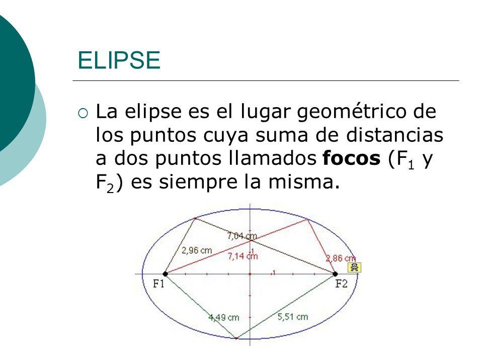 ELIPSE La elipse es el lugar geométrico de los puntos cuya suma de distancias a dos puntos llamados focos (F1 y F2) es siempre la misma.